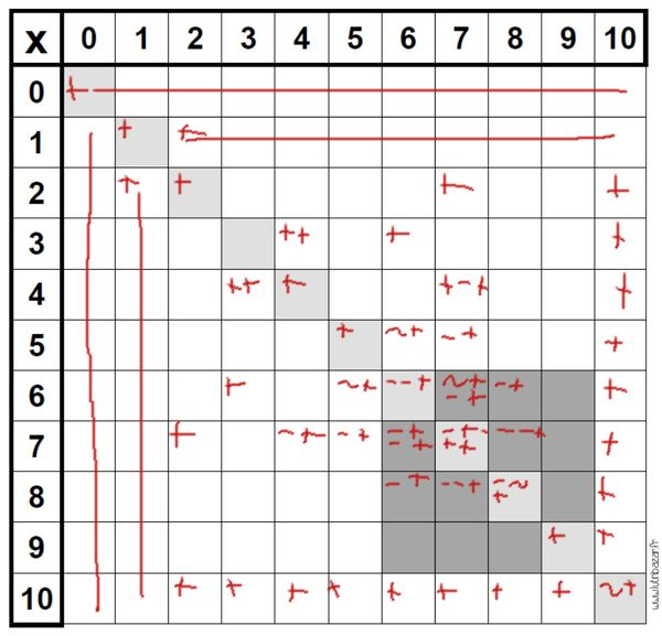 Multiplication apprendre ses table de multiplication for Apprendre ses tables de multiplication